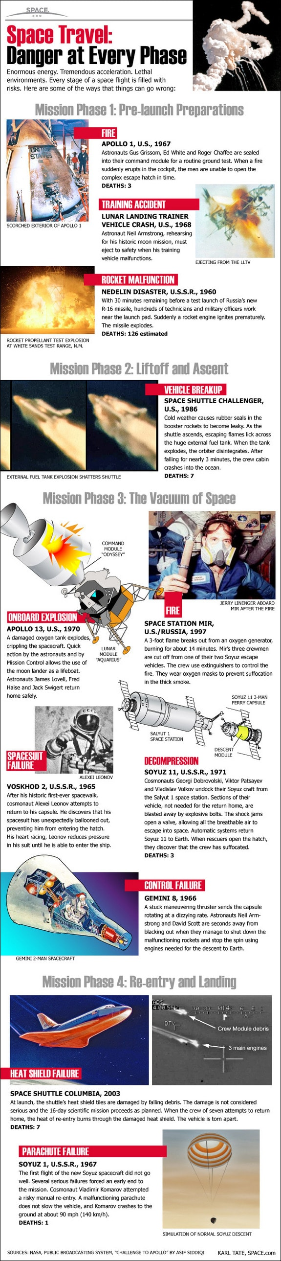 Space travel mission failures