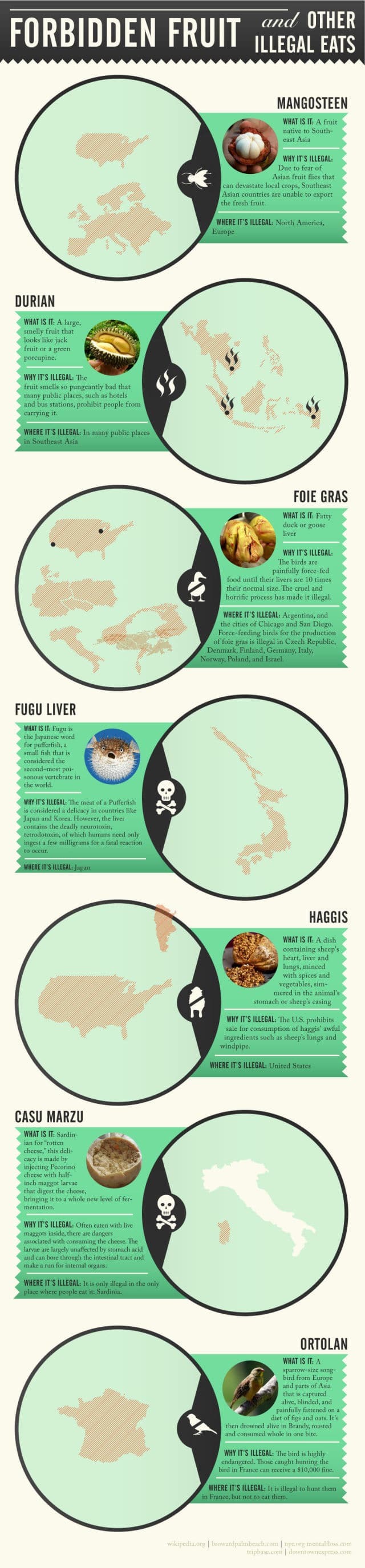 Dangerous fruits around the world