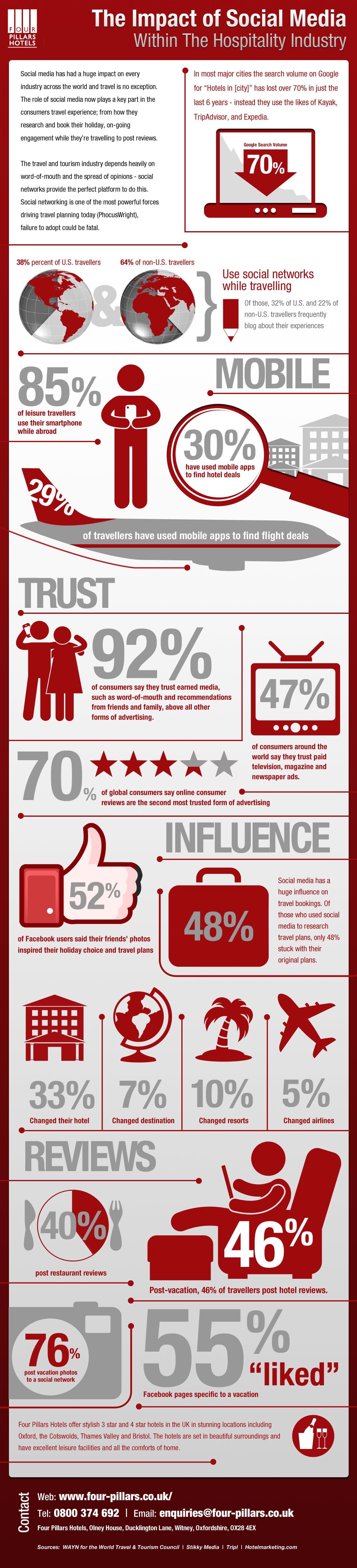 Four Pillars Infographic
