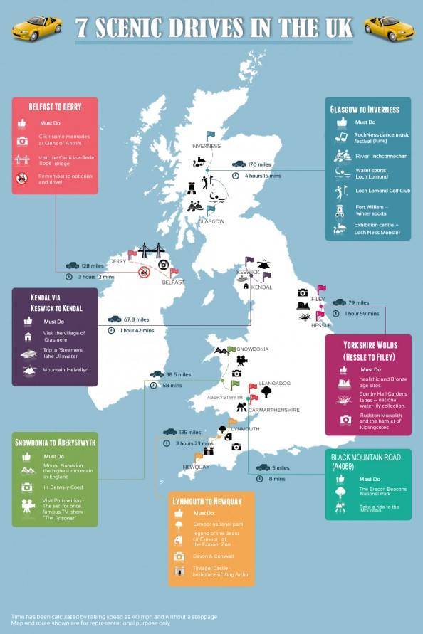 Scenic drives in UK