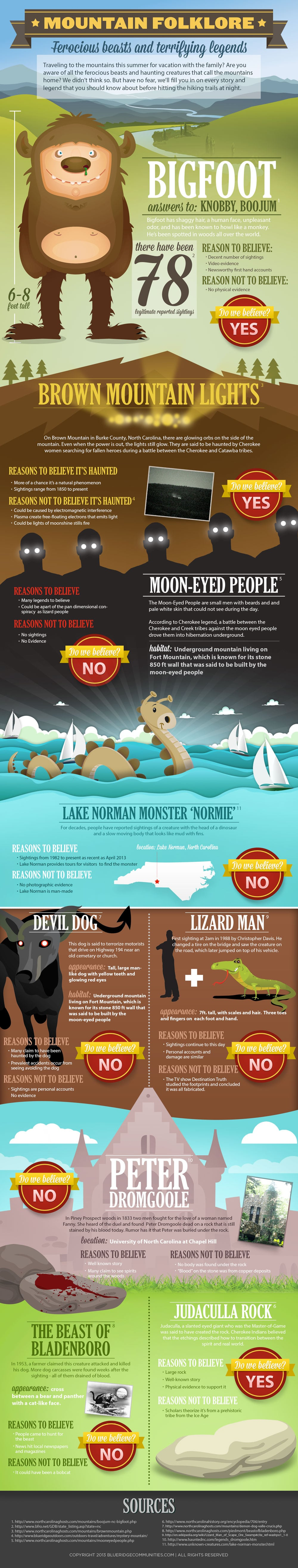 Mountain Myths