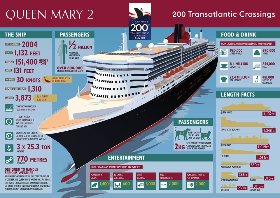 200th-Transatlantic-Crossing-Infographic(1)