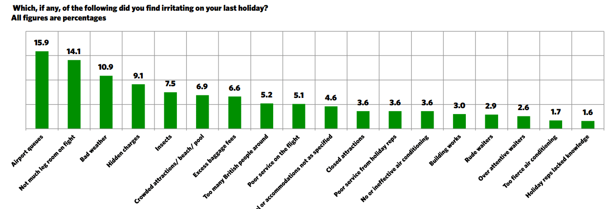 Webloyalty study reveals traveller irritations in 2014(1)